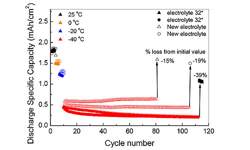 Development of networks and clusters, exploitation and dissemination of experimental results related to special applications of high specific energy lithium cells (VATRESA)